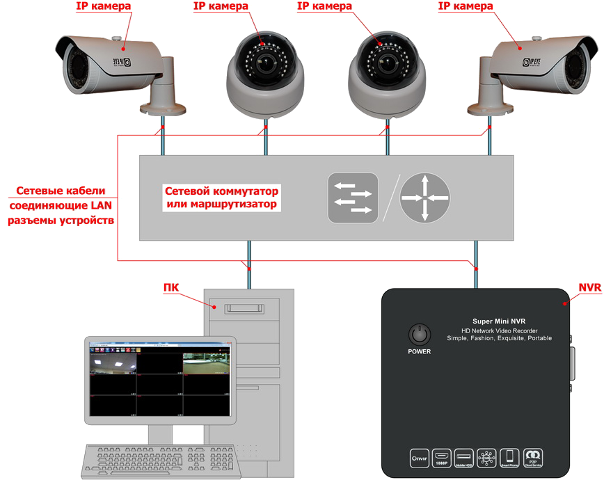 Схема подключения NVR N6200 и